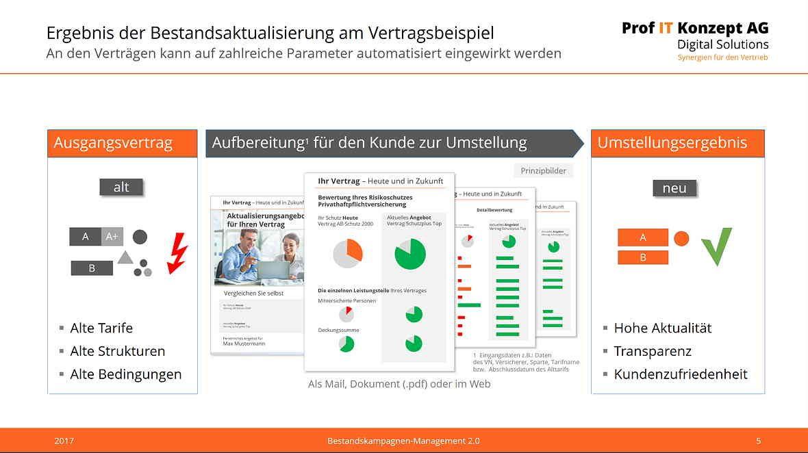 Bestandsaktualisierung 2.0 für Versicherungen - BEstandskampagnenmanagement