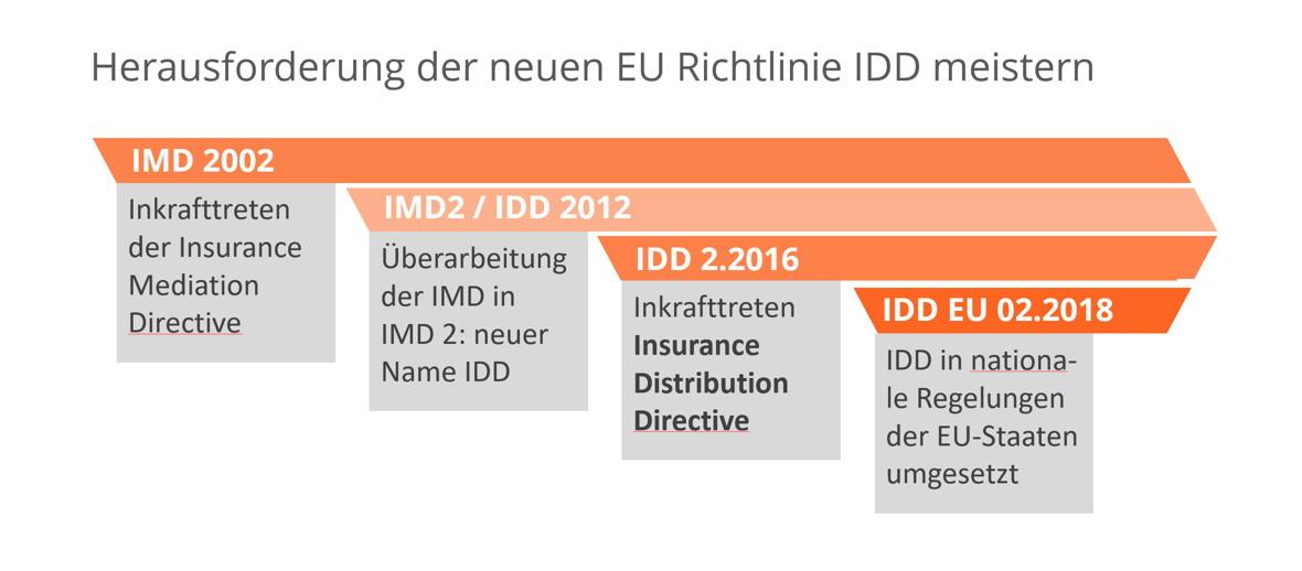 Herausforderungen der neuen EU IDD Richtlinie meistern
